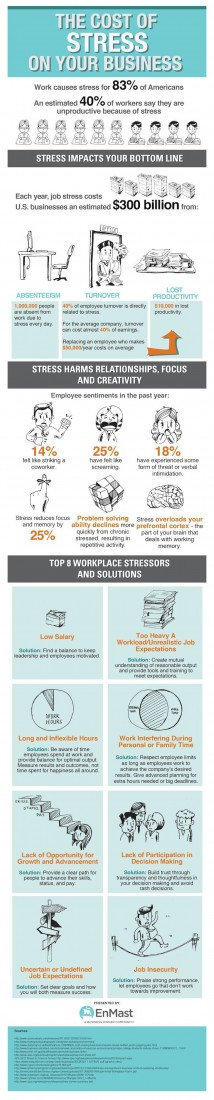 The cost of stress on your business - EO Detroit News - Business Advice Blog, Networking - Entrepreneurs' Organization - updated